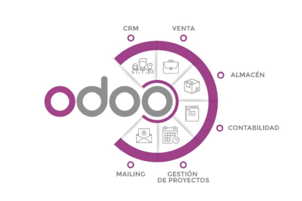 Odoo - Software de Gestión Empresarial - ERP - BITS AMERICAS