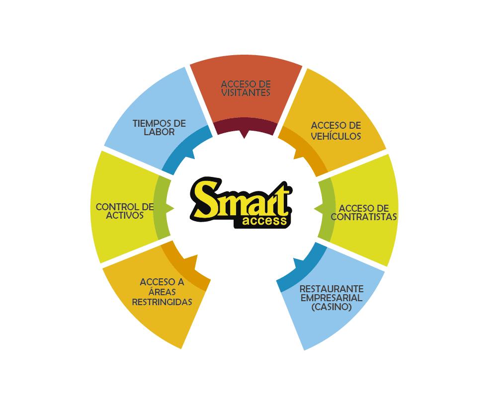 SMART ACCESS - Sistema Especializado para el Control de Tiempos y Asistencias de Personal, Contratista y Visitantes